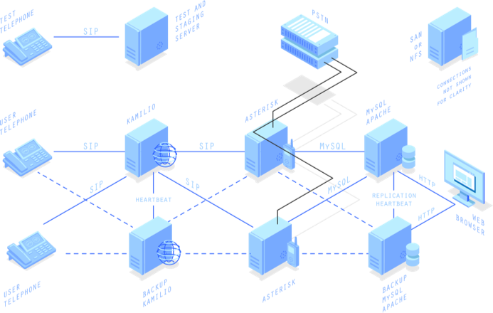 Eight machine cluster